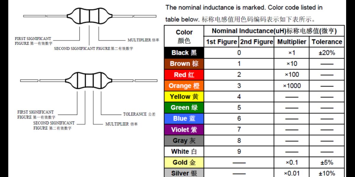 色环电感如何通过颜色识别感量大小?